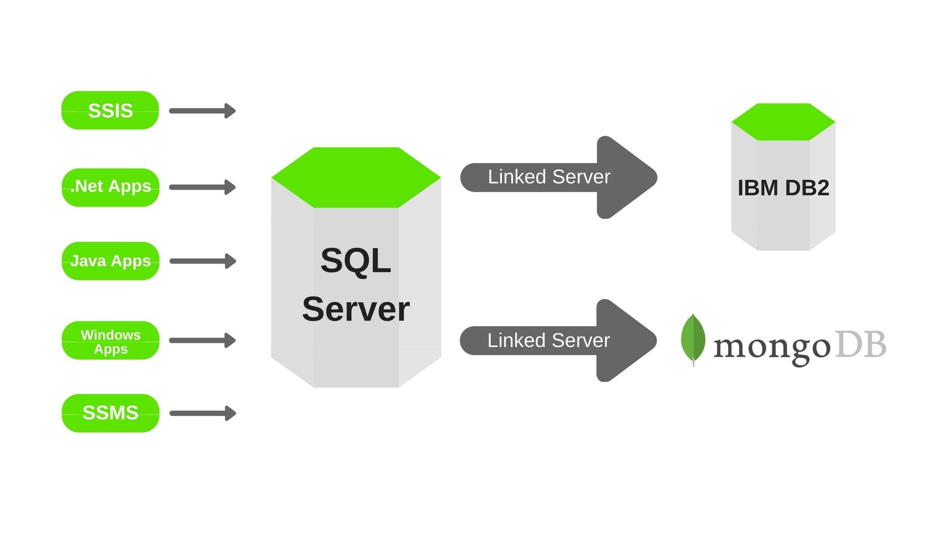 MongoDB SQL Server