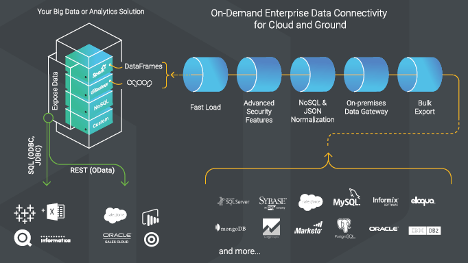 On Demand Enterprise Data Connectivity for Cloud and Ground