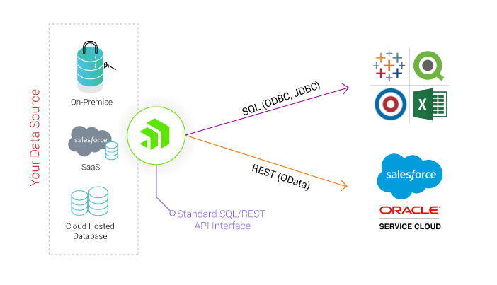 Open Analytics for Cloud Apps