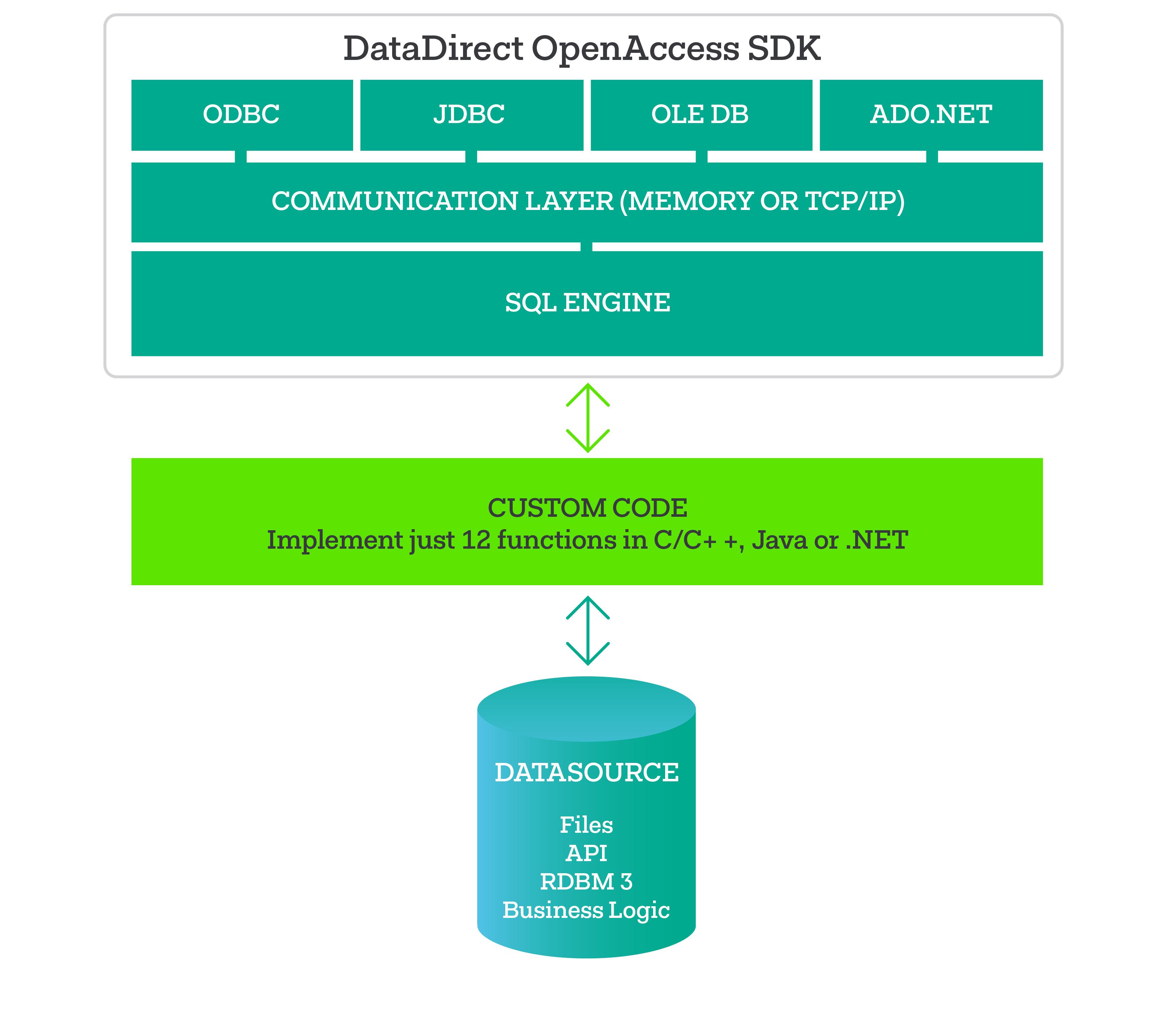 OpenAccess SDK