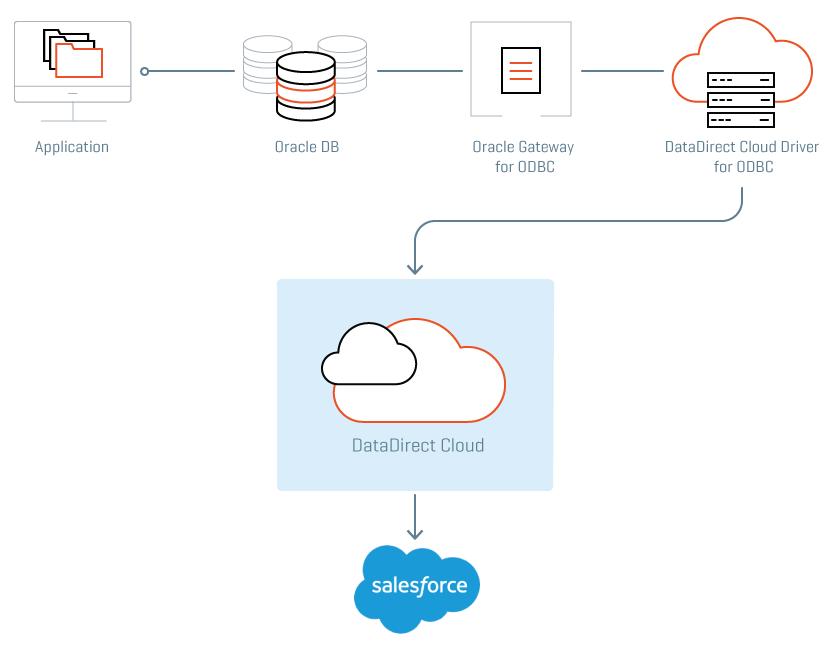 Oracle Gateway