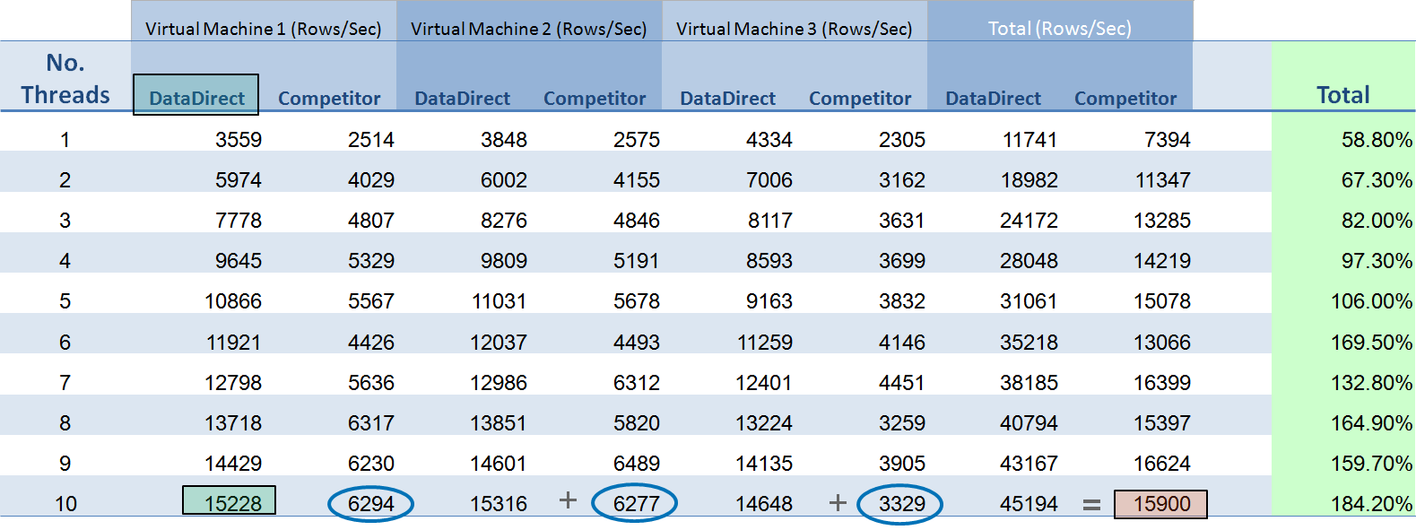 Performance Comparison- Virtual Machines