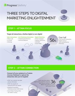 Three Steps to Digital Marketing Enlightenment