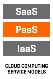 Cloud Computing Service Models