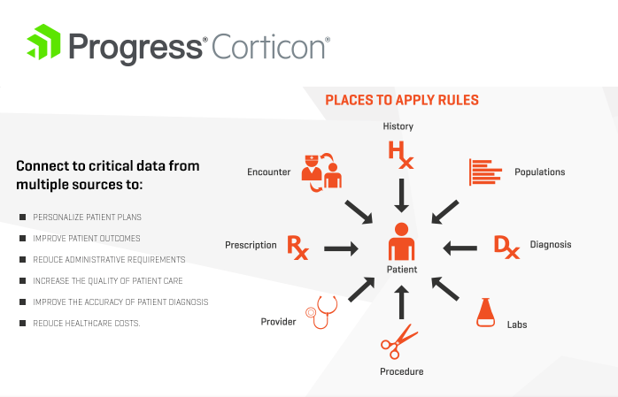 Corticon Healthcare Infographic