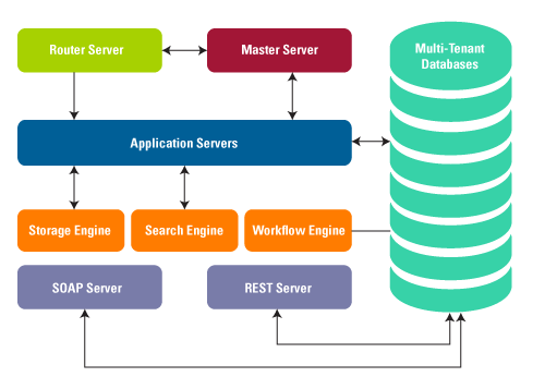 Software Architecture App Server Rollbase