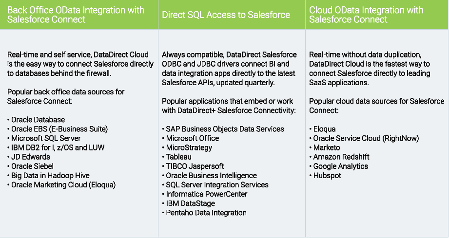 Progress DataDirect and the Salesforce Platform