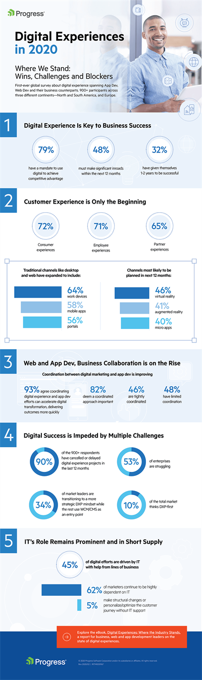 Progress Digital Experience Platform Survey Results