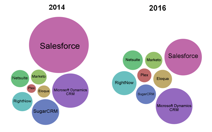 SaaS Ecosystem 2014 vs 2016