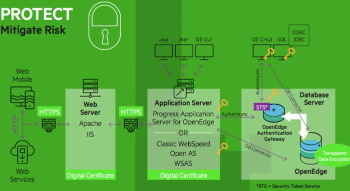 Security_In_OpenEdge2
