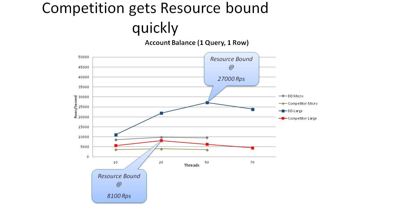 Competition resource bound quickly