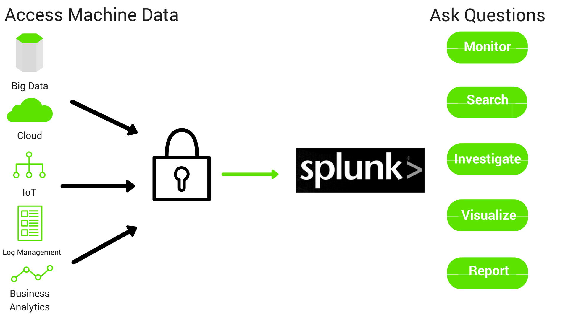 Connecting Splunk Enterprise to IBM DB2 via JDBC Driver - DZone Database