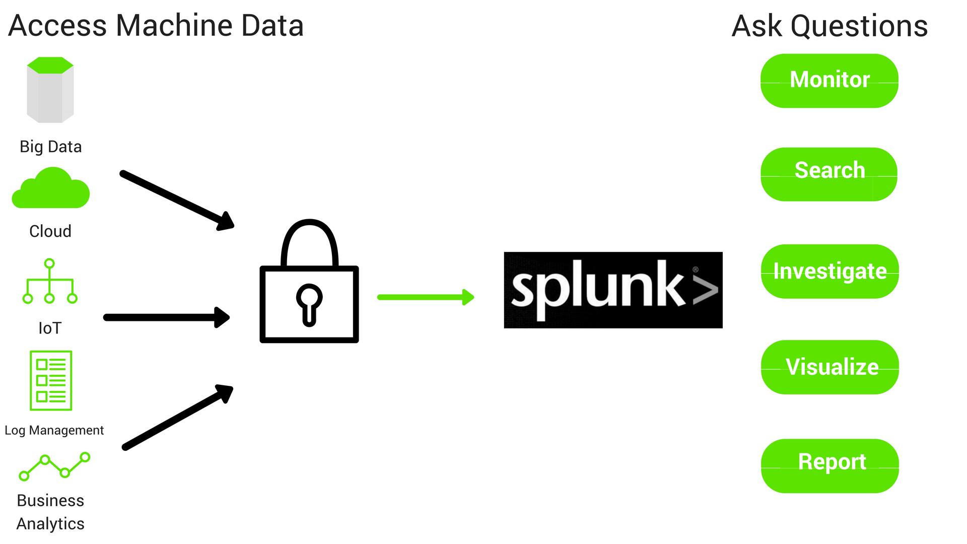 Connecting Splunk Enterprise to IBM DB2 via JDBC Driver
