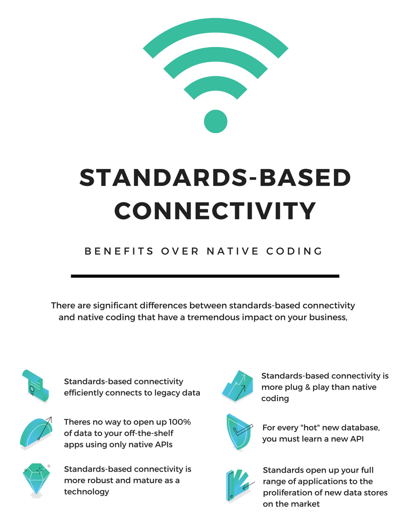 Standards Based Connectivity Infographic