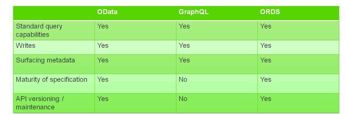 OData vs GraphQL vs ORDS
