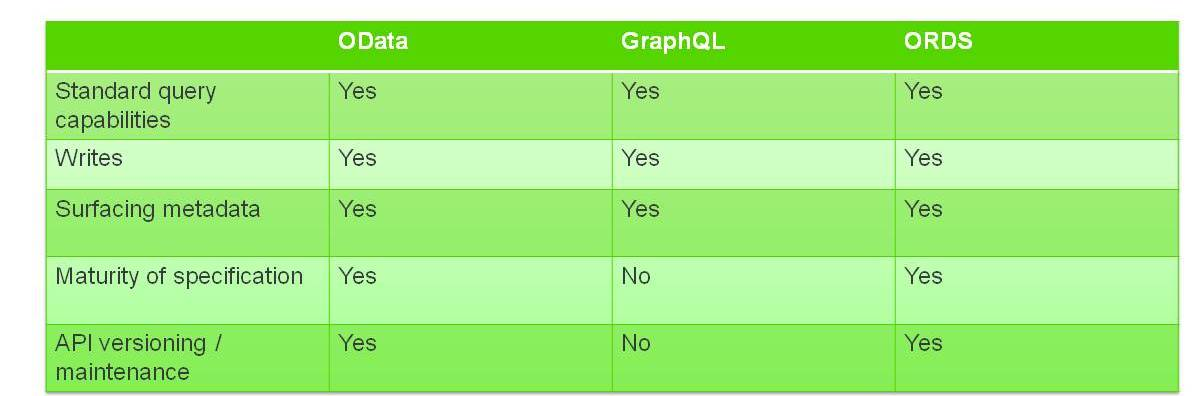 REST API Industry Debate: OData vs GraphQL vs ORDS