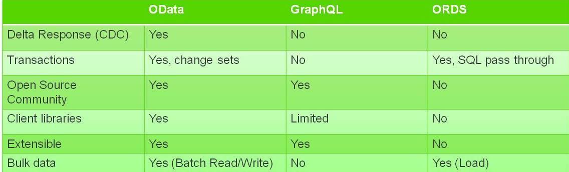 OData vs GraphQL