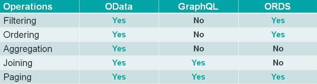 Query Capabilities - OData vs GraphQL vs ORDS
