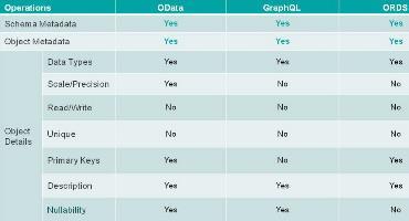 Surfacing Metadata - OData vs GraphQL vs ORDS