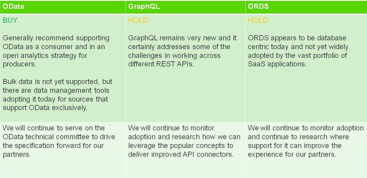 Recommendations - OData vs GraphQL vs ORDS