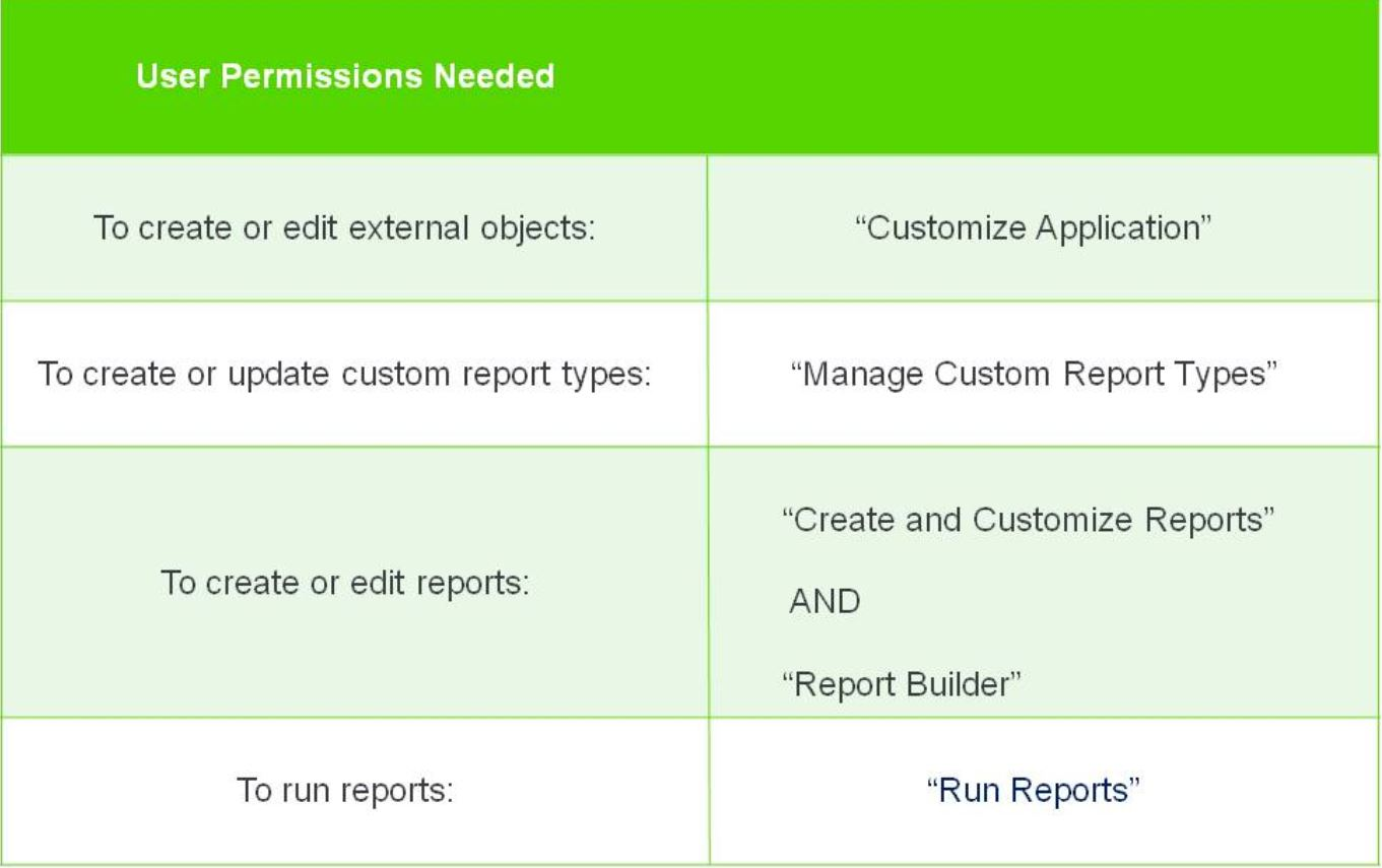 User Permissions Needed