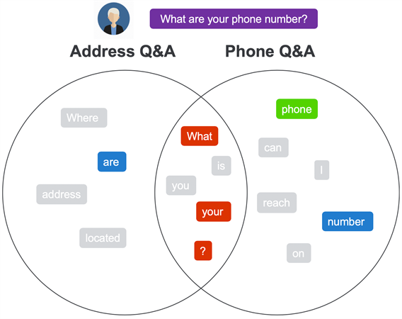 example: what are your phone number