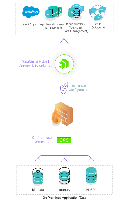 Firewall-friendly access to on-premises data