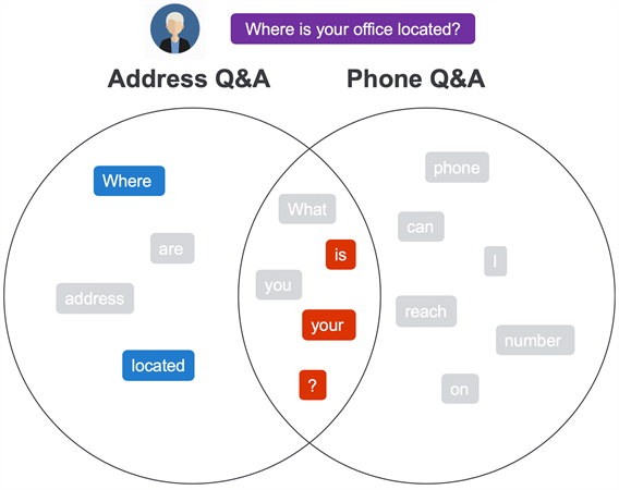 example: where is your office located
