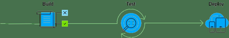 cjs-workflow