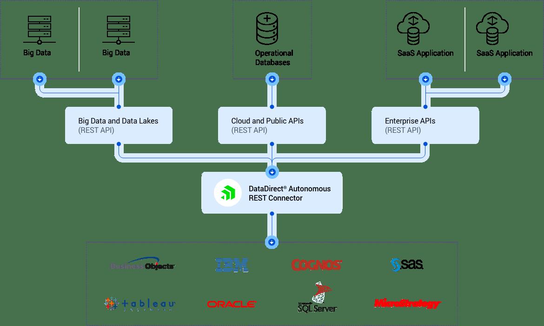 Autonomous-REST-Diagram-min