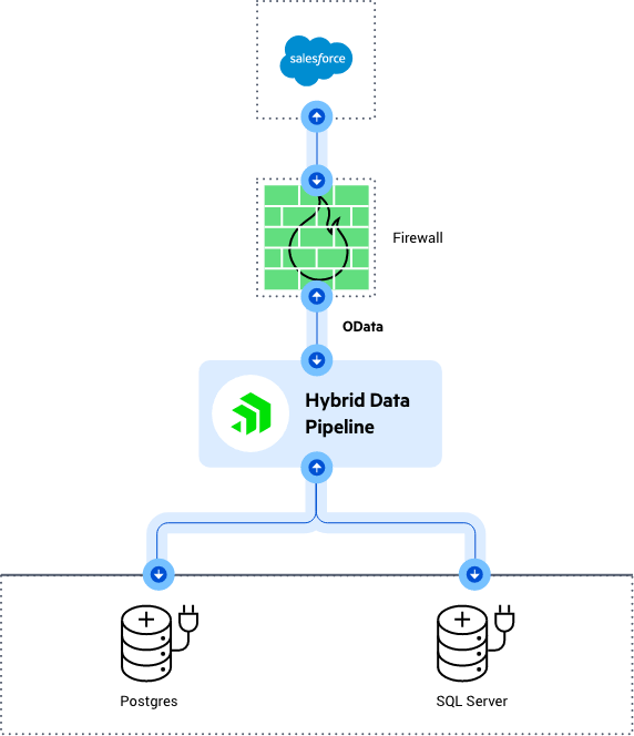 Diagram-SalesforceConnect-min