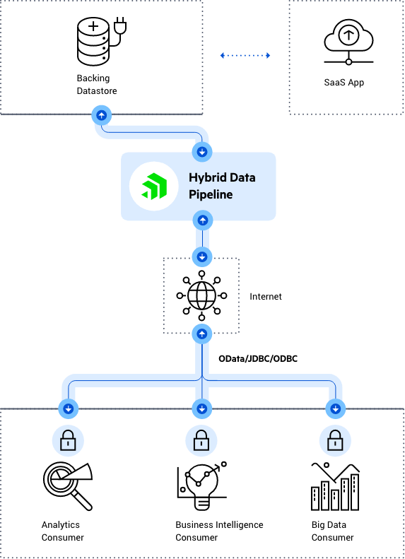 Diagram-Securely Share Data - to Customer-min
