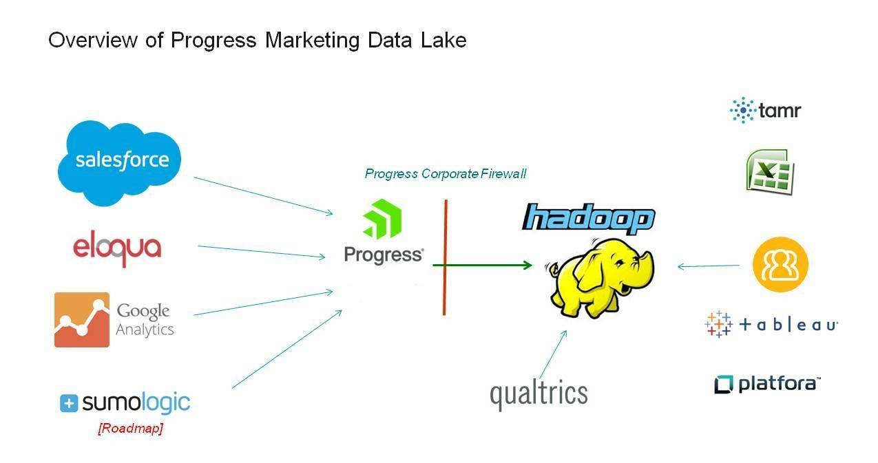 progress-marketing-data-lake2