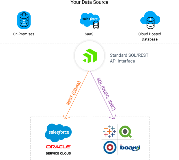 On-premises data integration - Hybrid Integration for the