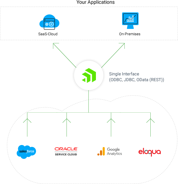 On-premises data integration - Hybrid Integration for the