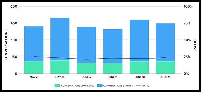 Analitycs Chart