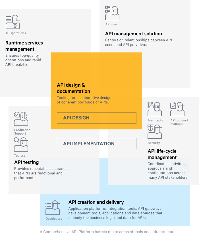 API_Platform_Graphic