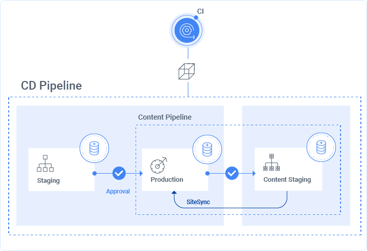 Sitefinity Cloud Content Pipeline