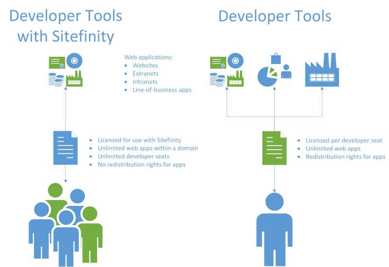 Developer Tools Licensed with Sitefinity