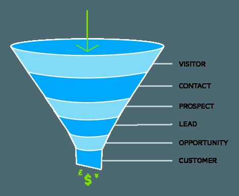 define-a-marketing-qualified-lead