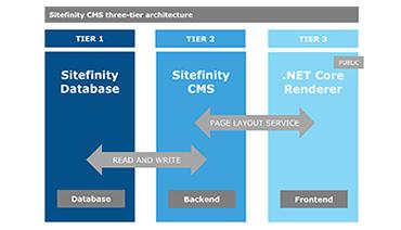 net-core-3-tier-arch-min