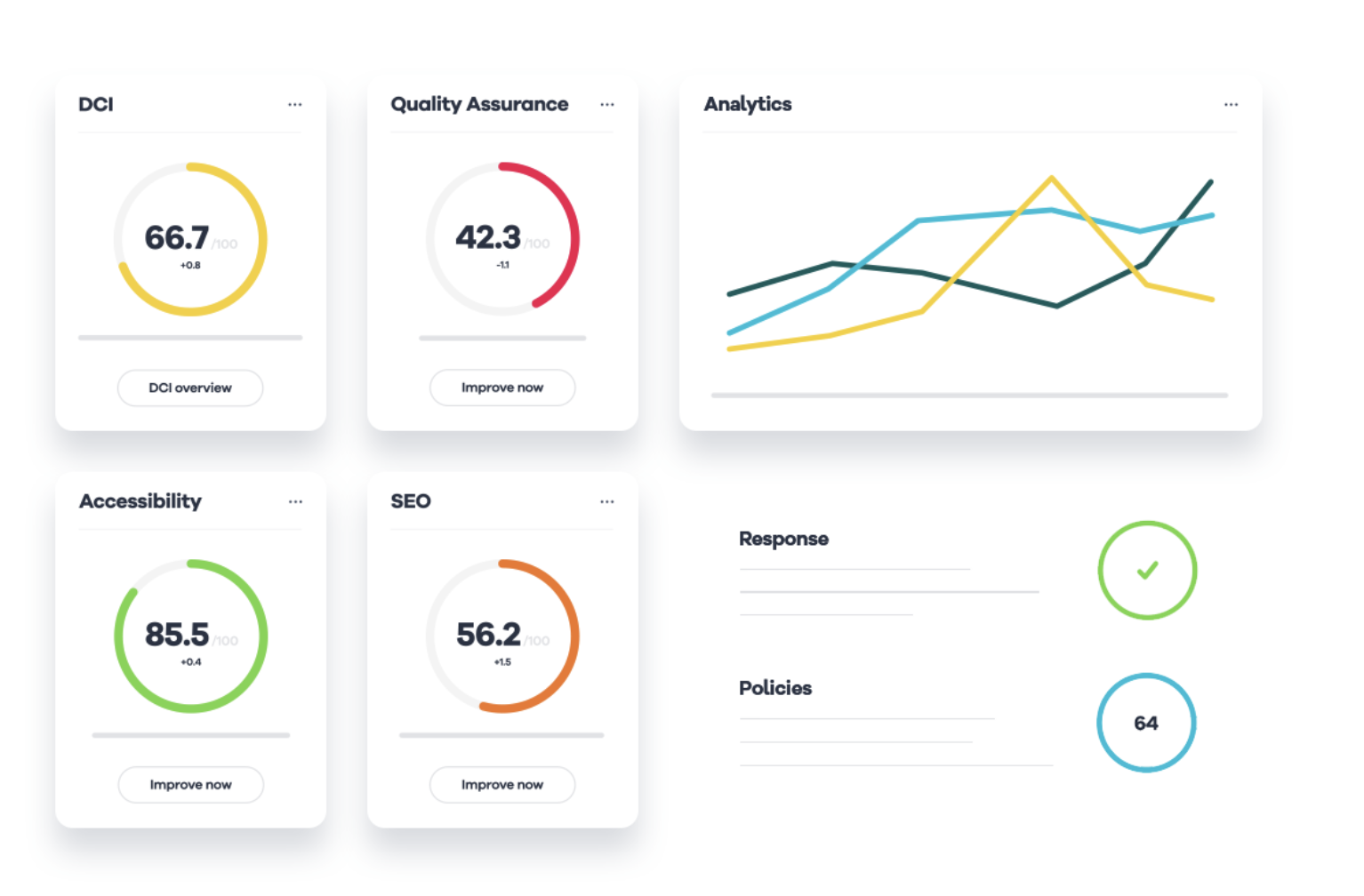 Siteimprove for Sitefinity