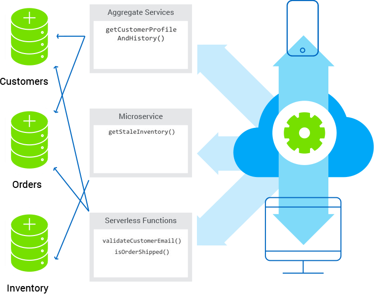 fig-4-use-microservices