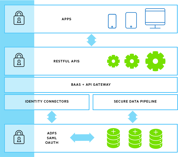 fig5-securing-mobile-apps-and-RESTful-API-endpoints