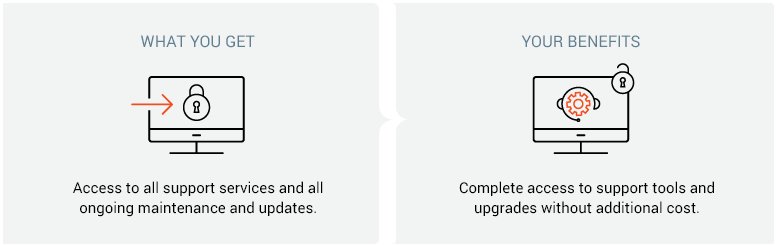 Types Of Support Progress